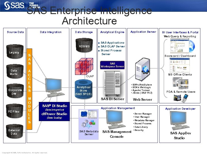 SAS Enterprise Intelligence Architecture Source Data Integration Data Storage Analytical Engine Application Server SAS