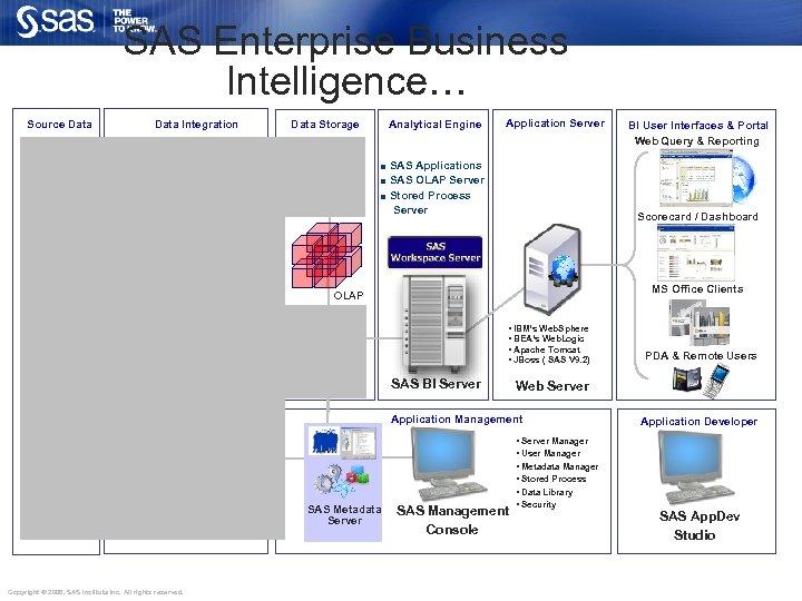 SAS Enterprise Business Intelligence… Source Data Integration Data Storage Analytical Engine Application Server SAS
