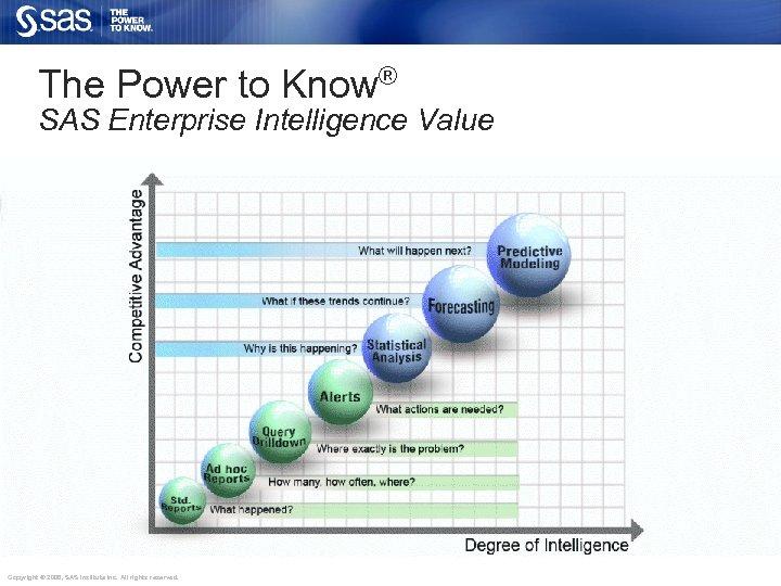 The Power to Know® SAS Enterprise Intelligence Value Copyright © 2006, SAS Institute Inc.