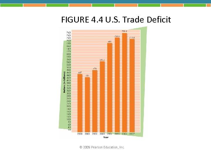 FIGURE 4. 4 U. S. Trade Deficit © 2009 Pearson Education, Inc.