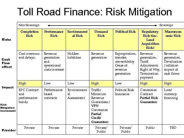 Toll Road Finance: Risk Mitigation Non-Sovereign Risks Cash Flow effect Impact Risk Mitigation Instrument