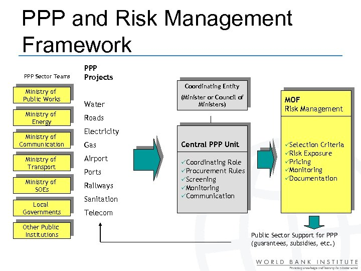 PPP and Risk Management Framework PPP Sector Teams Ministry of Public Works Ministry of