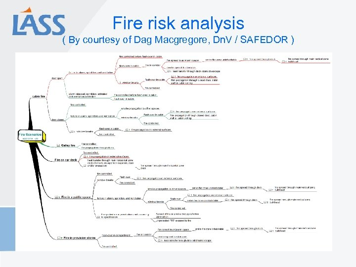 Fire risk analysis ( By courtesy of Dag Macgregore, Dn. V / SAFEDOR )