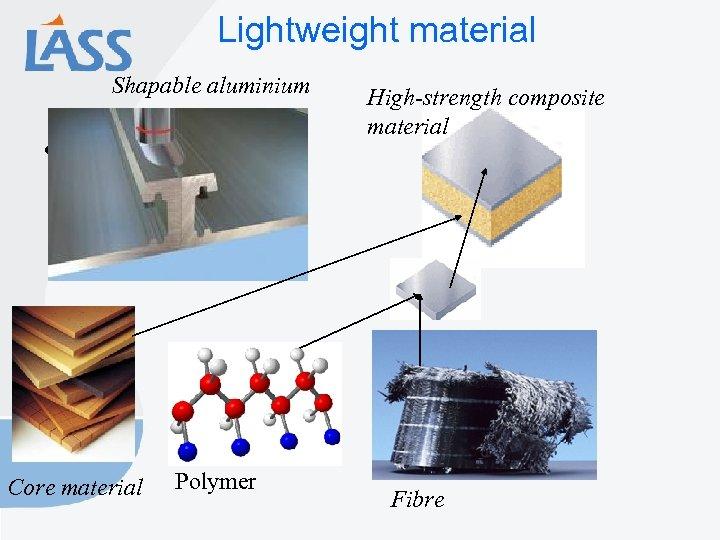 Lightweight material Shapable aluminium • Core material Polymer High-strength composite material Fibre