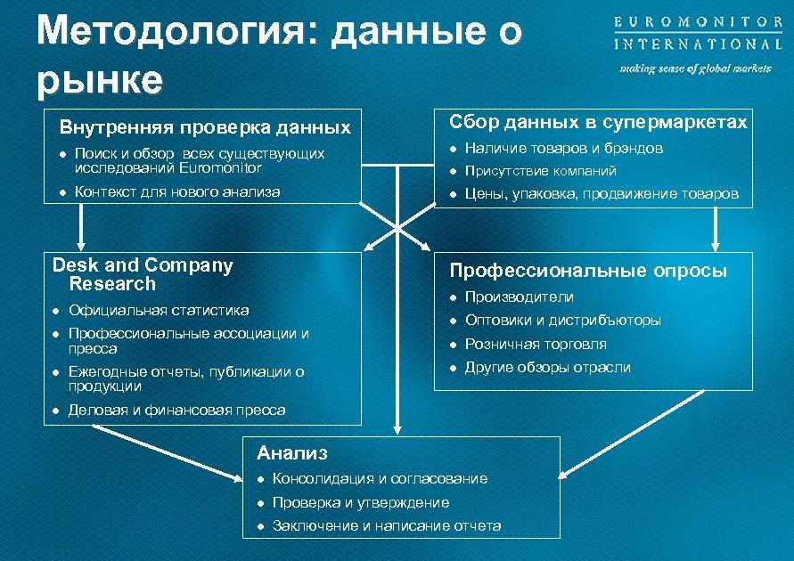 Meтодология: данные о рынке Внутренняя проверка данных l l Поиск и обзор всех существующих
