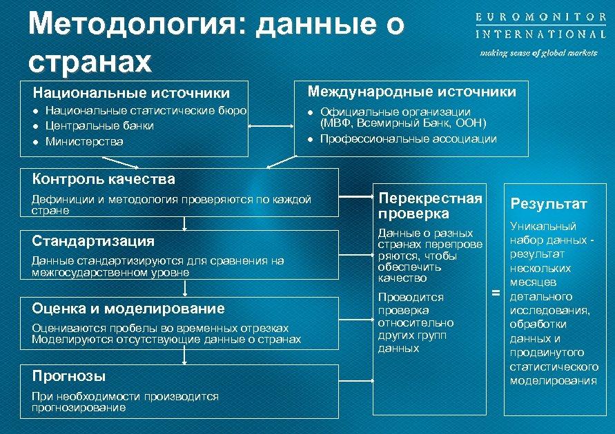 Методология: данные о странах Национальные источники l l l Национальные статистические бюро Центральные банки