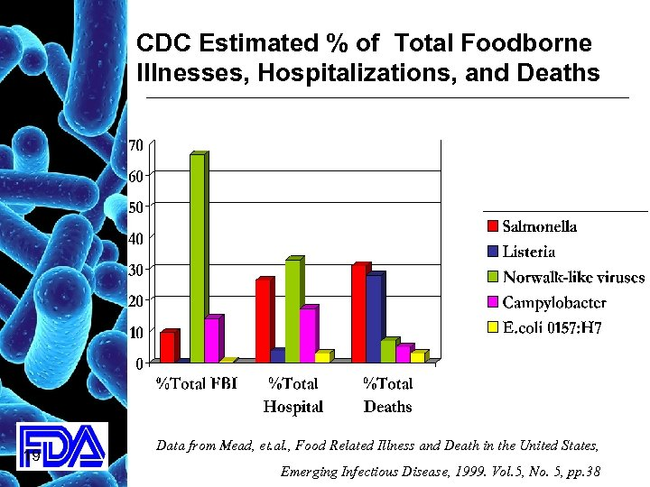 CDC Estimated % of Total Foodborne Illnesses, Hospitalizations, and Deaths 19 Data from Mead,