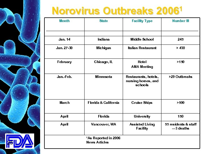Norovirus Outbreaks 20061 Month Facility Type Number Ill Jan. 14 Indiana Middle School 245
