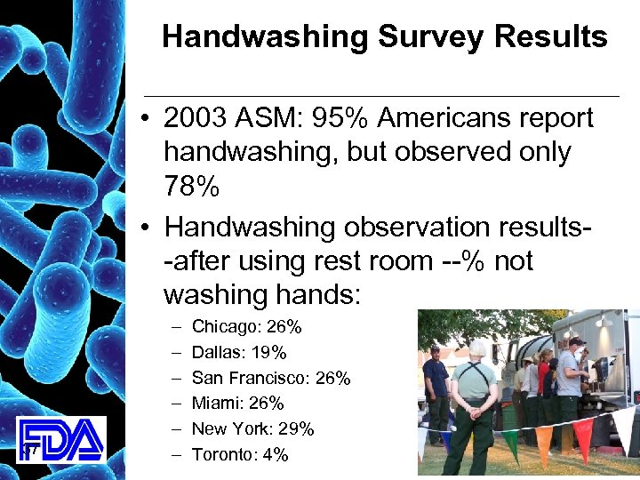Handwashing Survey Results • 2003 ASM: 95% Americans report handwashing, but observed only 78%