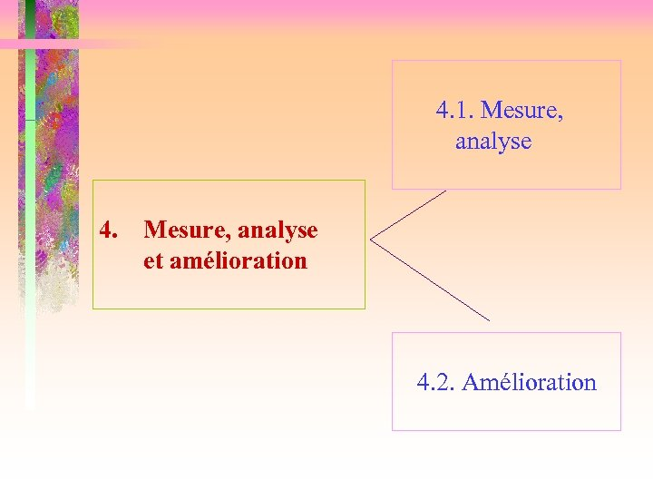 4. 1. Mesure, analyse 4. Mesure, analyse et amélioration 4. 2. Amélioration