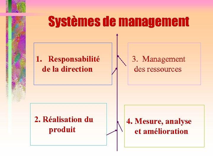 Systèmes de management 1. Responsabilité de la direction 2. Réalisation du produit 3. Management