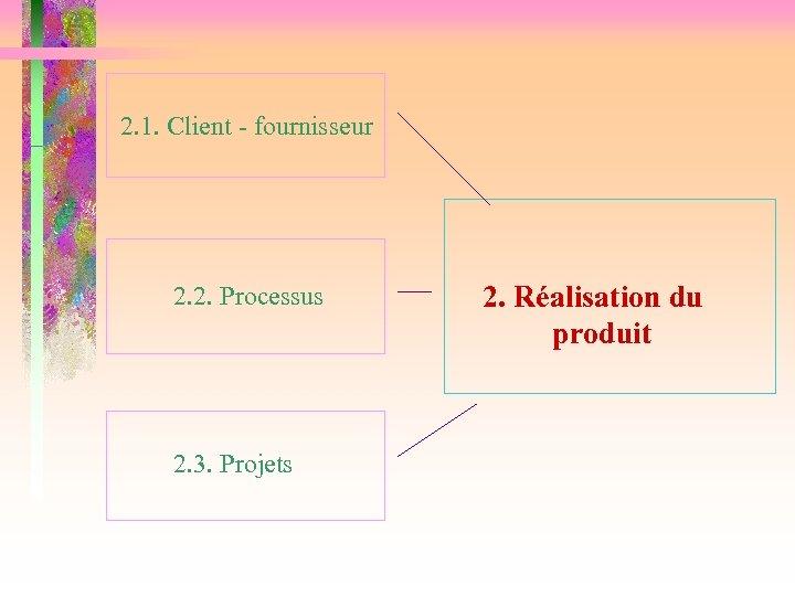 2. 1. Client - fournisseur 2. 2. Processus 2. 3. Projets 2. Réalisation