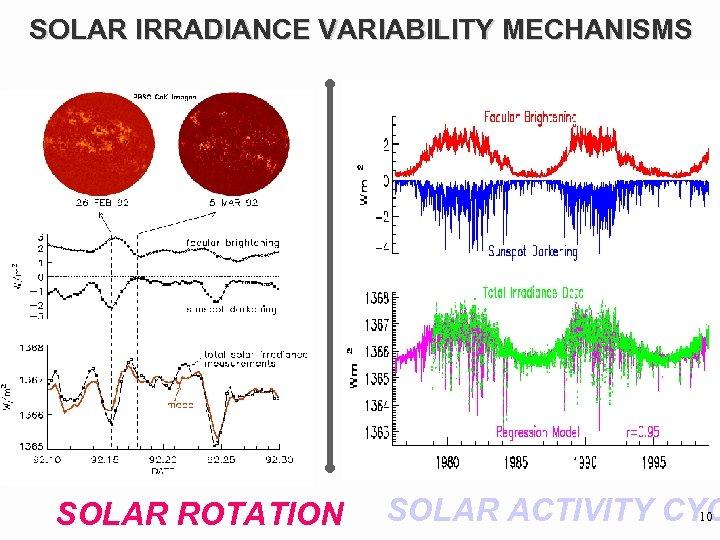 SOLAR IRRADIANCE VARIABILITY MECHANISMS SOLAR ROTATION SOLAR ACTIVITY CYC 10