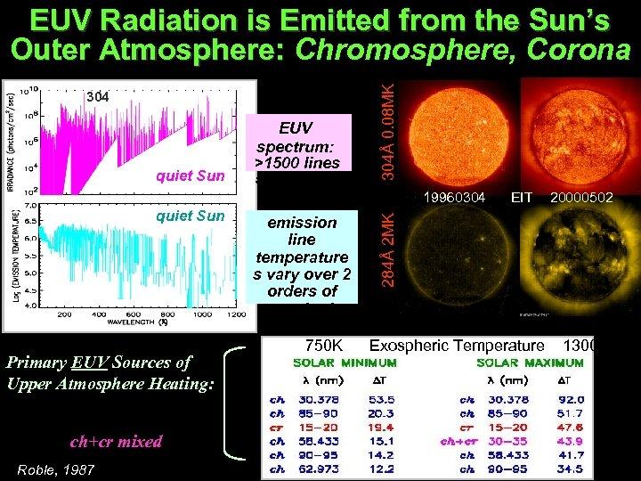 304 quiet Sun EUV spectrum: >1500 lines 5 continua 304Å 0. 08 MK EUV