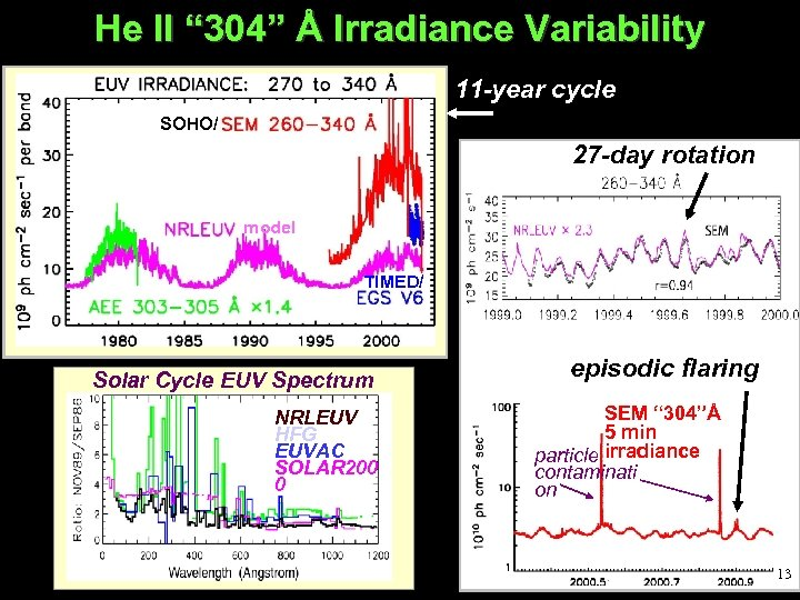 "He II "" 304"" Å Irradiance Variability 11 -year cycle SOHO/ 27 -day rotation"