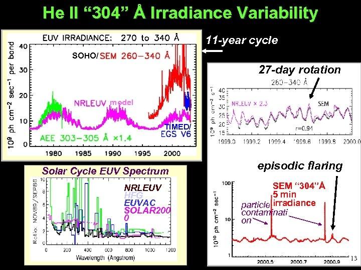 "He II "" 304"" Å Irradiance Variability 11 -year cycle SOHO/ 27 -day rotation"
