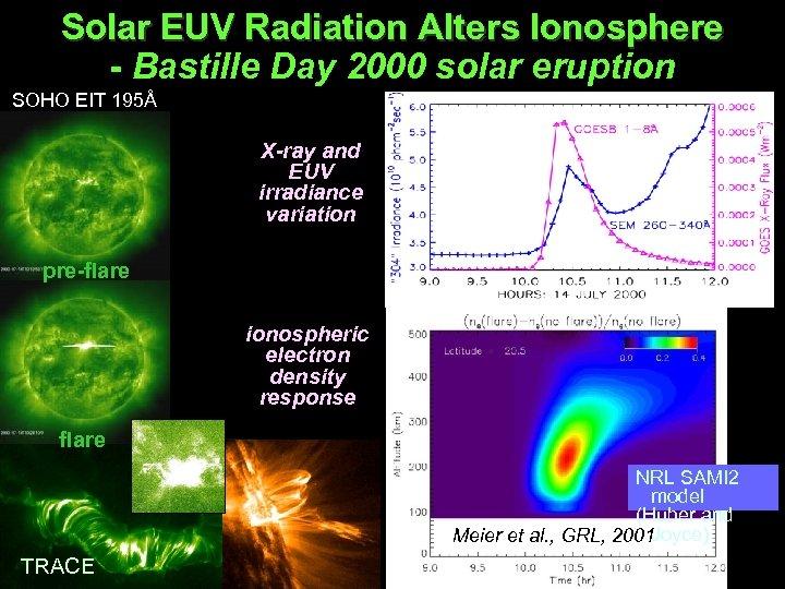 Solar EUV Radiation Alters Ionosphere - Bastille Day 2000 solar eruption SOHO EIT 195Å