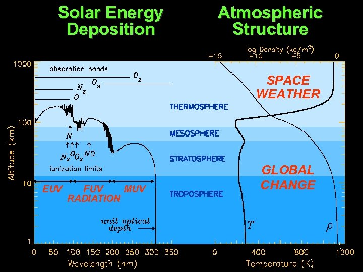Solar Energy Deposition Atmospheric Structure SPACE WEATHER EUV FUV MUV RADIATION GLOBAL CHANGE 17