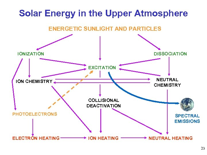 Solar Energy in the Upper Atmosphere ENERGETIC SUNLIGHT AND PARTICLES IONIZATION DISSOCIATION EXCITATION NEUTRAL