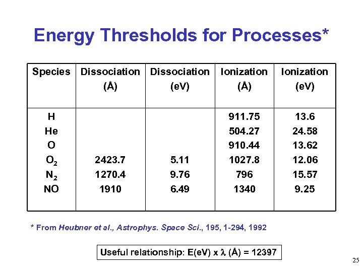 Energy Thresholds for Processes* Species Dissociation (Å) (e. V) H He O O 2