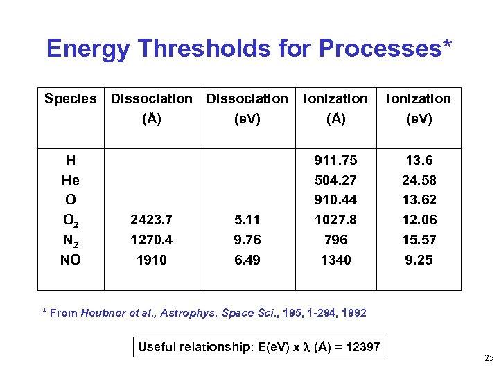 Energy Thresholds for Processes* Species Dissociation (Å) (e. V) H He O O 2