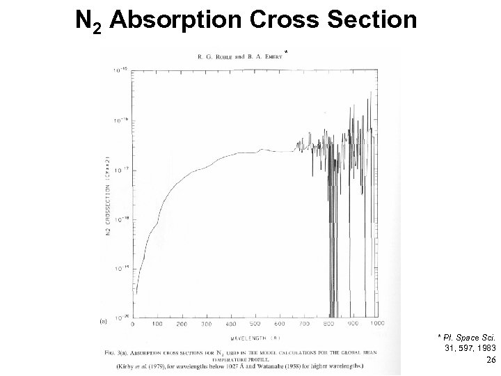 N 2 Absorption Cross Section * * Pl. Space Sci. 31, 597, 1983 26