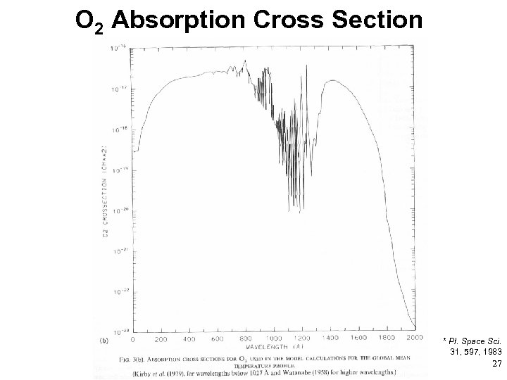 O 2 Absorption Cross Section * * Pl. Space Sci. 31, 597, 1983 27