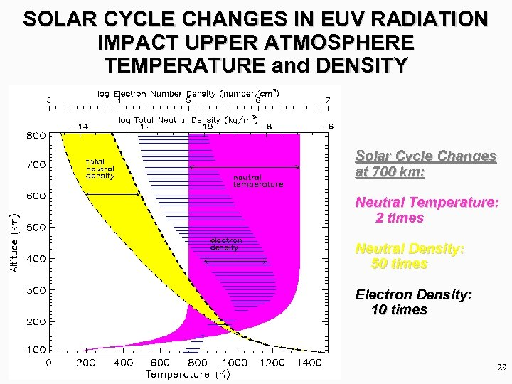 SOLAR CYCLE CHANGES IN EUV RADIATION IMPACT UPPER ATMOSPHERE TEMPERATURE and DENSITY Solar Cycle