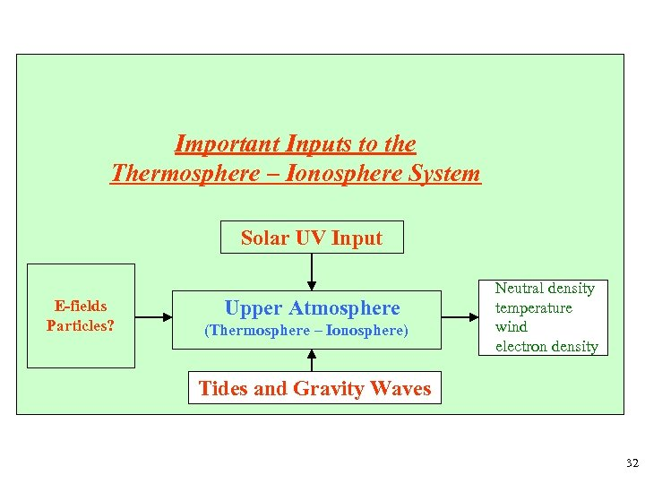 Important Inputs to the Thermosphere – Ionosphere System Solar UV Input E-fields Particles? Upper