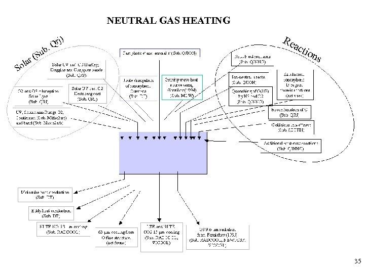 NEUTRAL GAS HEATING 35