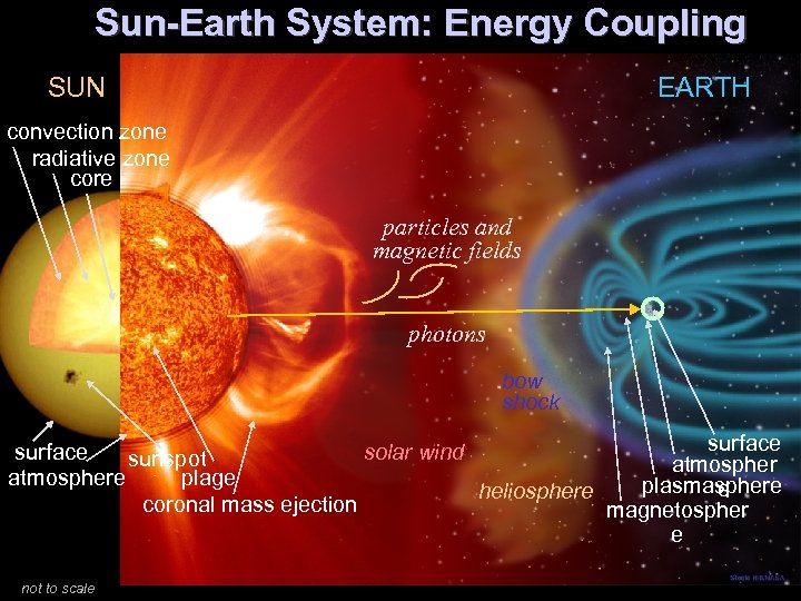Sun-Earth System: Energy Coupling SUN EARTH convection zone radiative zone core particles and magnetic