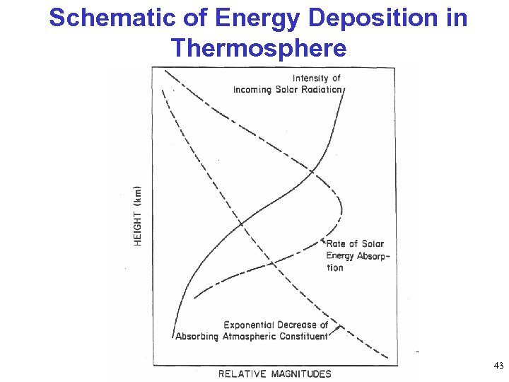 Schematic of Energy Deposition in Thermosphere 43