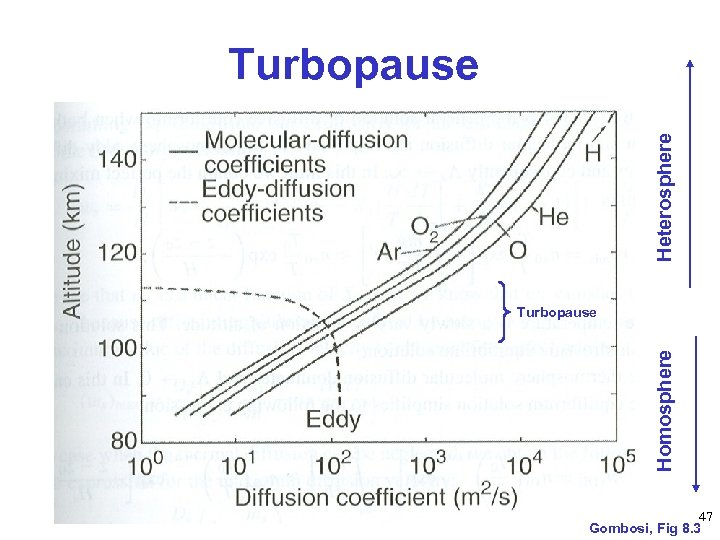 Heterosphere Turbopause Homosphere Turbopause 47 Gombosi, Fig 8. 3