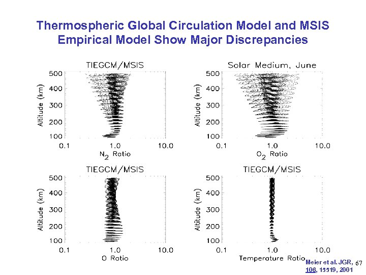 Thermospheric Global Circulation Model and MSIS Empirical Model Show Major Discrepancies Meier et al.