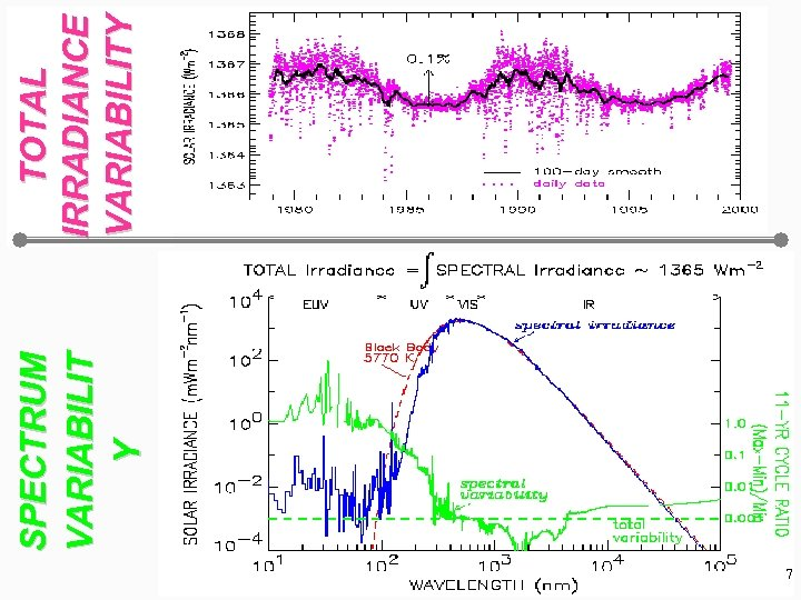 7 SPECTRUM VARIABILIT Y TOTAL IRRADIANCE VARIABILITY