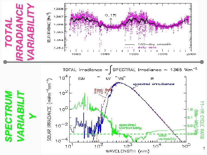 7 SPECTRUM VARIABILIT Y TOTAL IRRADIANCE VARIABILITY