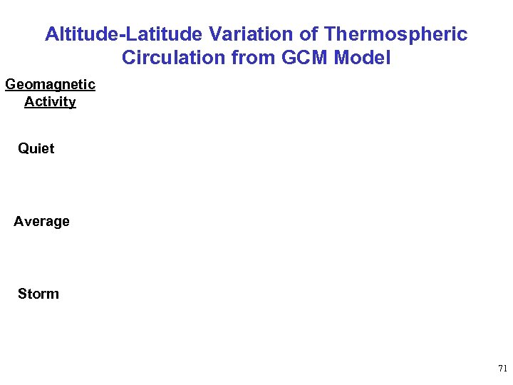 Altitude-Latitude Variation of Thermospheric Circulation from GCM Model Geomagnetic Activity Quiet Average Storm 71