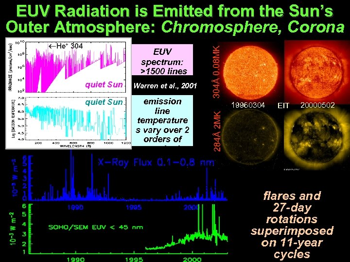quiet Sun EUV spectrum: >1500 lines 5 continua Warren et al. , 2001 emission