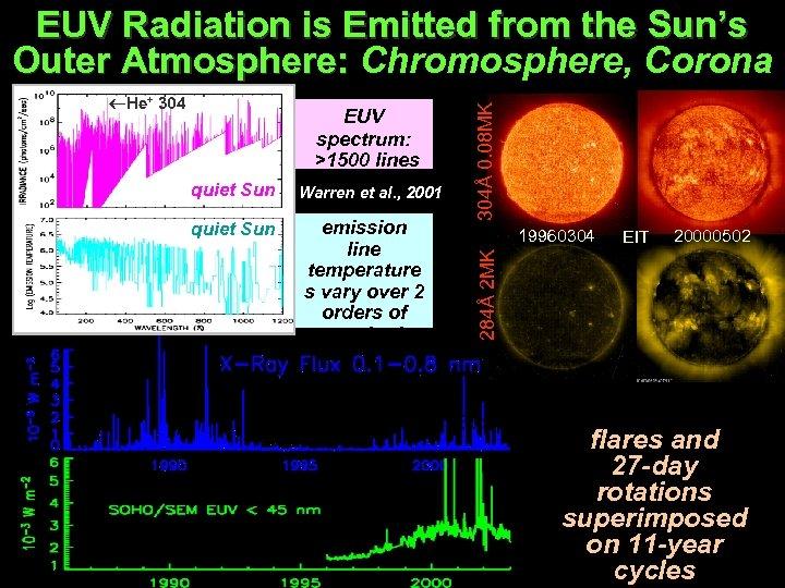 quiet Sun EUV spectrum: >1500 lines 5 continua Warren et al. , 2001 emission
