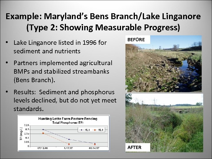 Example: Maryland's Bens Branch/Lake Linganore (Type 2: Showing Measurable Progress) • Lake Linganore listed