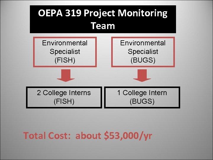 OEPA 319 Project Monitoring Team Environmental Specialist (FISH) Environmental Specialist (BUGS) 2 College Interns