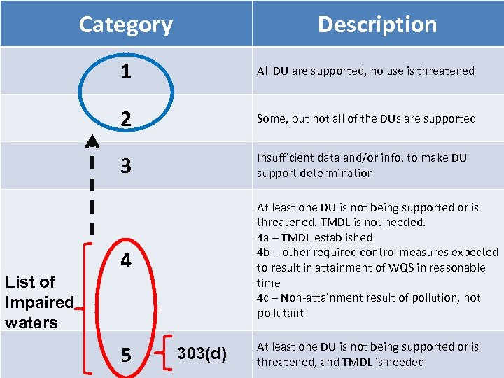 Category Description 1 2 Some, but not all of the DUs are supported 3