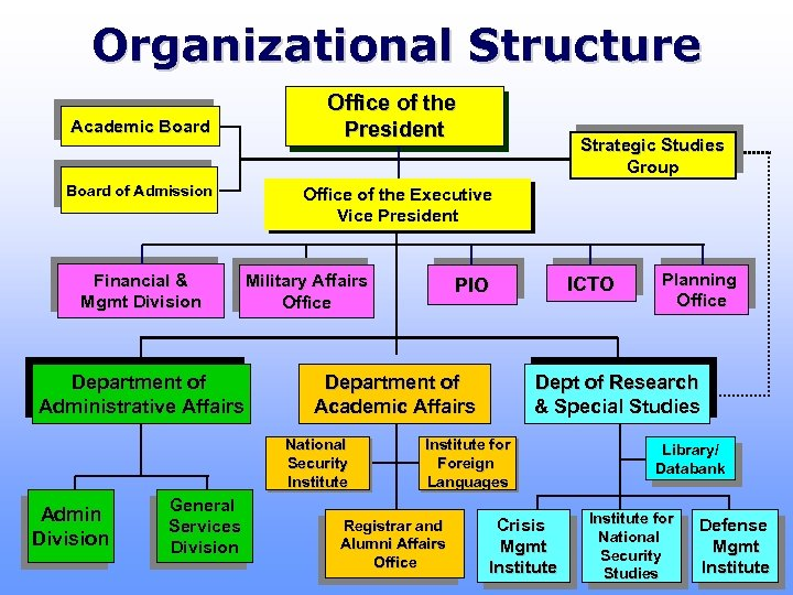 Organizational Structure Academic Board of Admission Financial & Mgmt Division Department of Administrative Affairs