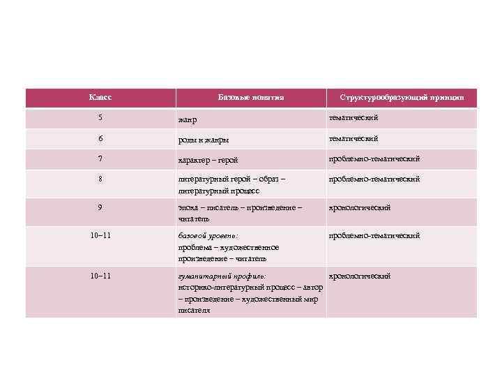 Класс Базовые понятия Структурообразующий принцип 5 жанр тематический 6 роды и жанры тематический 7