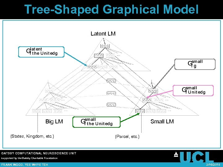 Tree-Shaped Graphical Model Latent LM Big LM {States, Kingdom, etc. } Small LM {Parcel,