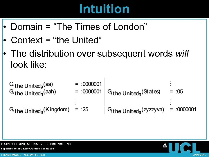 "Intuition • Domain = ""The Times of London"" • Context = ""the United"" •"