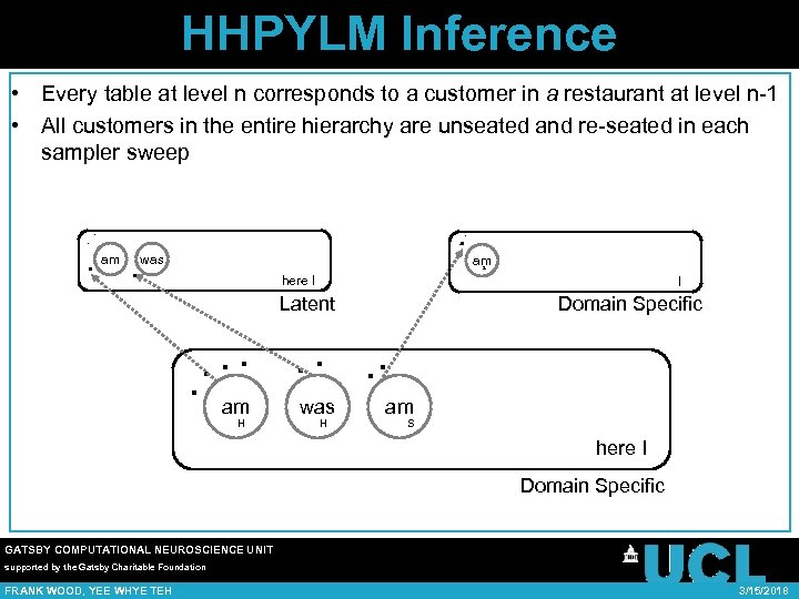 HHPYLM Inference • Every table at level n corresponds to a customer in a