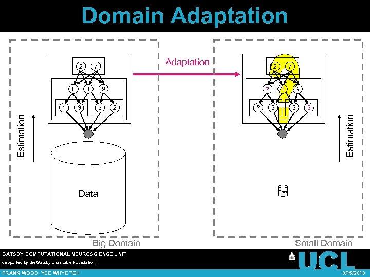 Domain Adaptation 2 8 1 ? 2 ? 7 9 5 2 ? 1