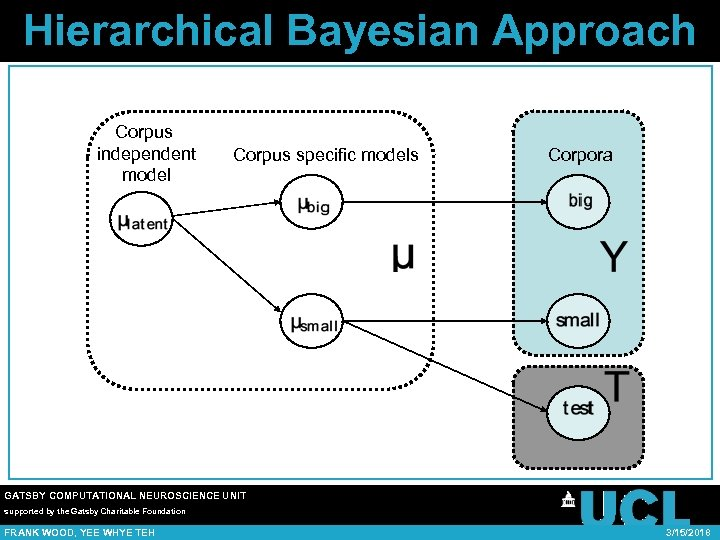 Hierarchical Bayesian Approach Corpus independent model Corpus specific models Corpora GATSBY COMPUTATIONAL NEUROSCIENCE UNIT