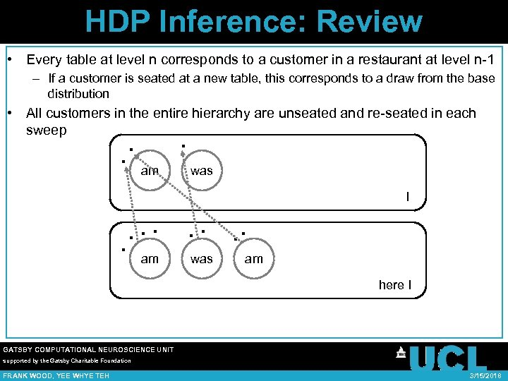 HDP Inference: Review • Every table at level n corresponds to a customer in